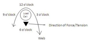 Clock Position Force Down