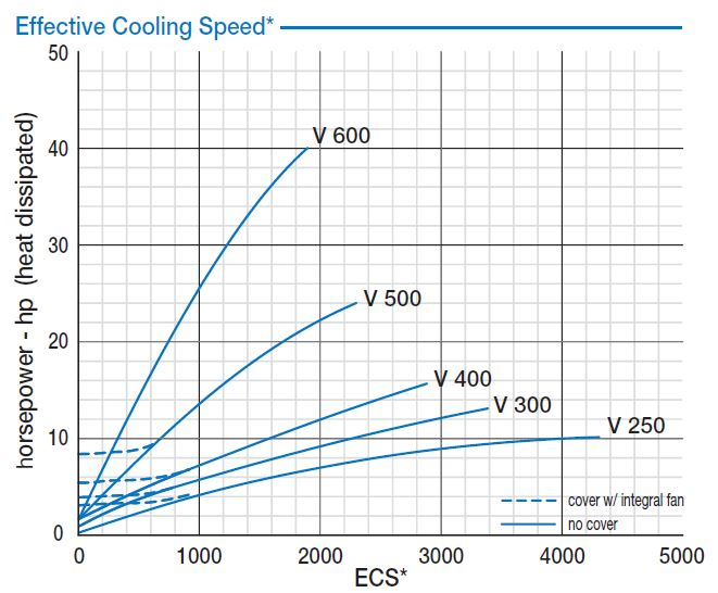 v series tension brake effective cooling spped graph