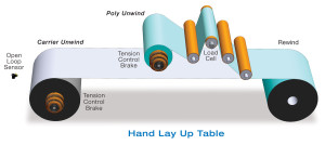 composites hand lay application tension control