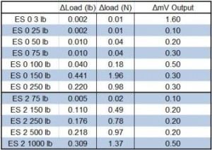 Load Cell Testing Chart