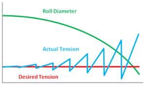 Manual Tension Control Chart
