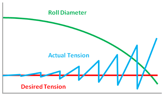 Manual Tension Control Chart
