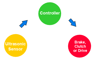 Open Loop Tension Control Chart