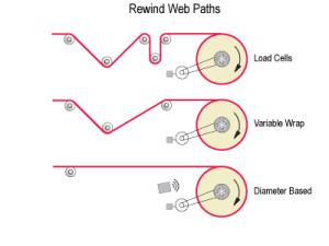 Web Tension Control Rewind Paths