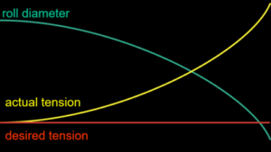 Taper Tension Diagram
