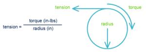 Tension Formula