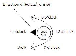 Clock Position Force Left