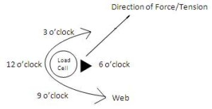 Clock Position Force Right