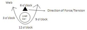 Clock Position Force Up