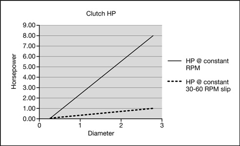 Clutch HP Graph