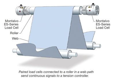 Paired load cells connected to a roller in a web path send continuous signals to a tension controller