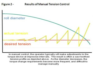 Results of Manual Tension Control
