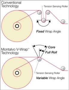Diagram Illustrating Variable Wrap Angle Technology